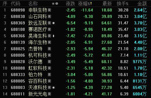 科创板收评 | 5只新股集中上市 久日新材涨6%创首日涨幅新低