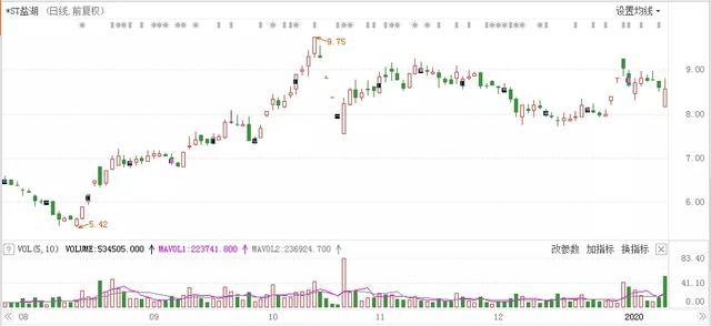 A股之最!超级大雷股预亏470亿,股价刚刚大涨50%