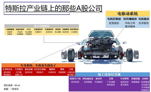 特斯拉将在中国设立设计研发中心,相关产业链或闻风而动丨牛熊眼