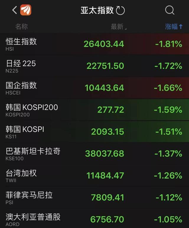 太绿了!港股大跌,美联储也不降息了
