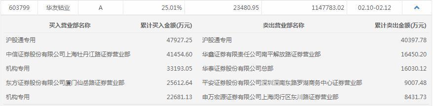 机构今日买入这15股,卖出博腾股份7461万元丨牛熊眼