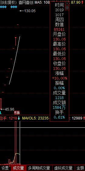 <em>壹网壹创</em>十连板股价飚涨183%,券商给出目标价143元