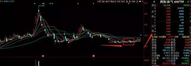 市场进入自动调剂阶段