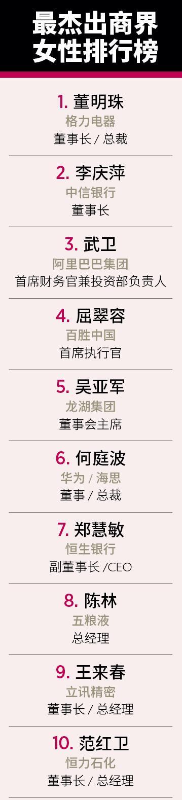 福布斯中国发布最杰出商界女性排行榜,董明珠再次问鼎