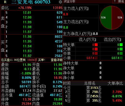 LED芯片竞争激烈,<em>三安光电</em>中报净利剧降逾50%,开盘跌1.08%