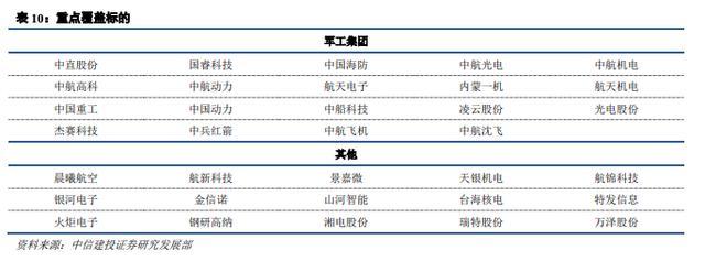 航天军工19年3季报业绩前瞻:集合表露值得期待,关注3主线(附股)