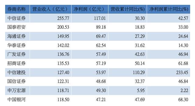 中信摩根大通正面PK,131家券商如何应战国际投行?