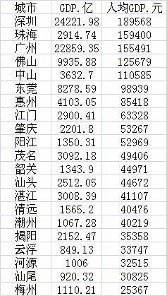 """破解""""最富最穷地方都在广东"""",广东提出""""双核+双副中心""""战略"""