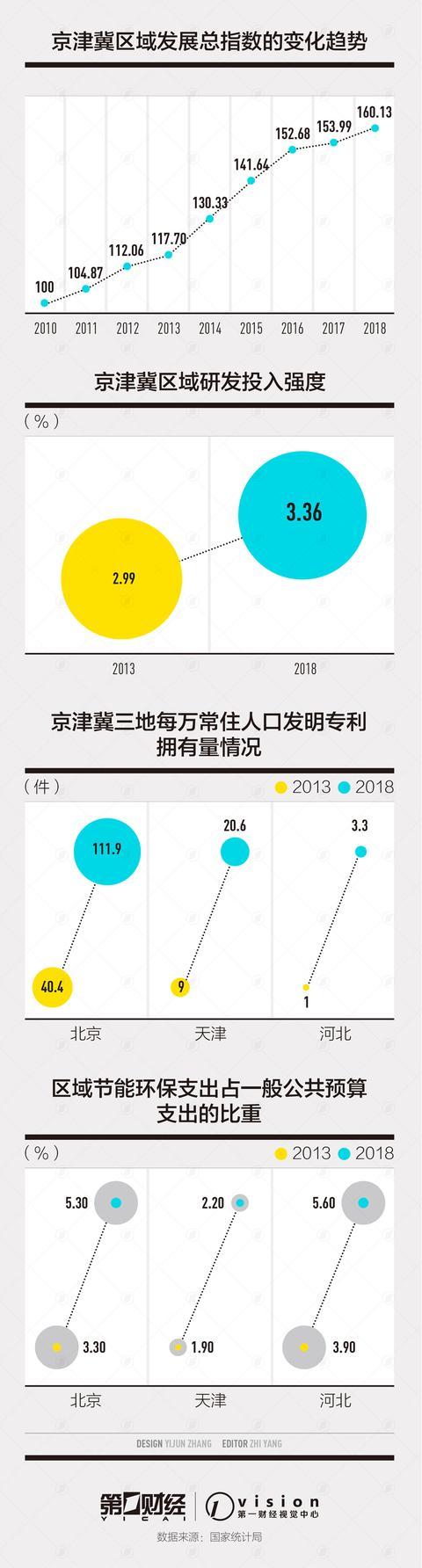 京津冀五年景绩单有哪些亮点?三地研发投入强度差异不竭缩小