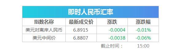复盘8张图丨沪指跌0.52%日线三连阴,光刻胶板块逆市领涨