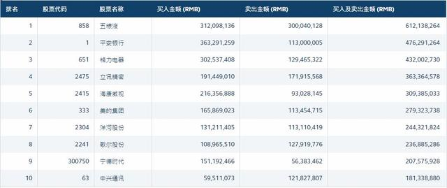 北向资金今日净流入逾15亿元,二季度以来持续增持这些股