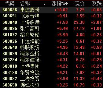 上海本地股大涨,临港新片区                                        </td>                                       </tr>                                     </table>                                                             </div>                             <div class=