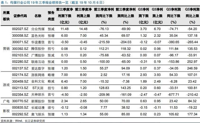 大消耗,高端白酒业绩预增肯定性最高,长线买1股