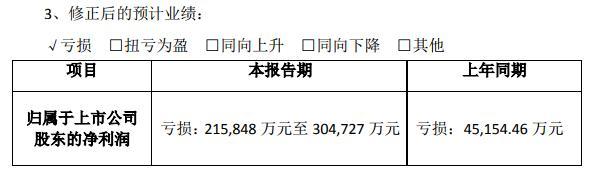 计提商誉减值,<em>天广中茂</em>大幅下修业绩预期,预亏逾21亿