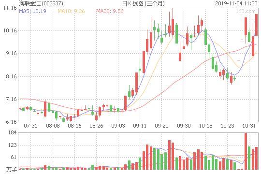 海联金汇强势涨停,数字货币结算概念爆发(附股)