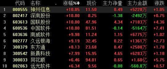 国产软件板块盘中拉升,<em>中国软件</em>3天2涨停,股价再创新高