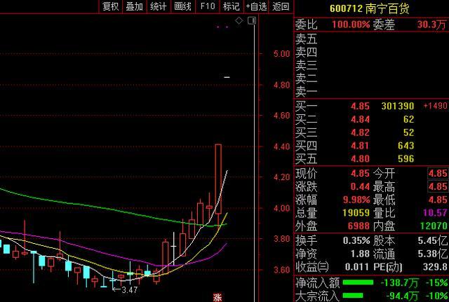 """""""宝能系""""上位第一大股东,南宁百货连续涨停"""