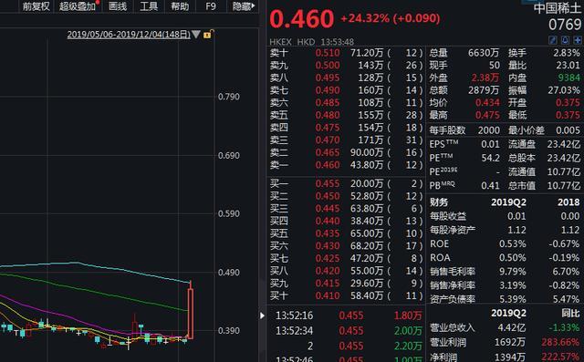 重稀土价格再度上调,港股中国稀土午后飙涨近30%