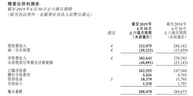 中国人保上半年已赚净保费2625.5亿元
