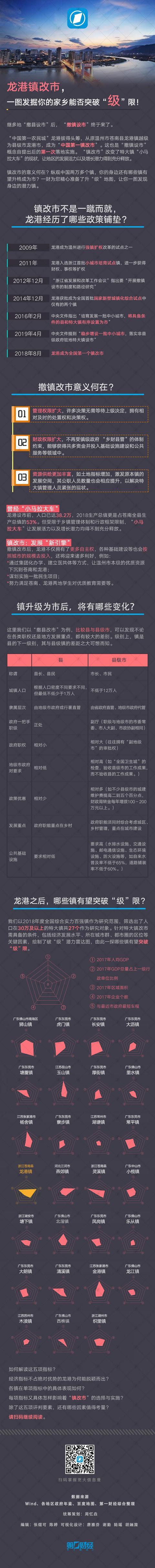 """龙港镇改市,数据发掘你的家乡能否突破""""级""""限!丨VIP频道试读"""