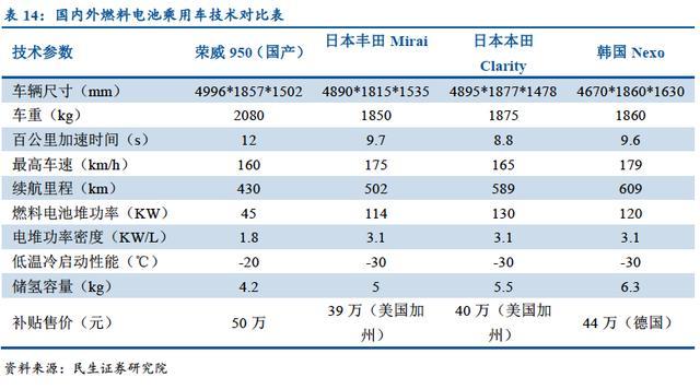 燃料电池复制动力锂电产业路径,概念股要爆发(附股)