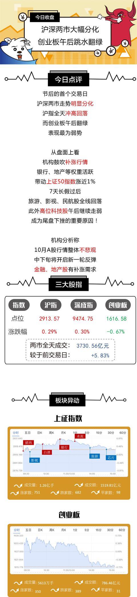 收盘   沪指冲高回落 机构:金融、地产股有补涨需求