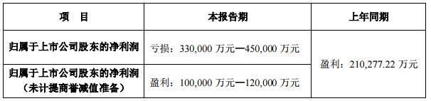 """最高预亏45亿!春节档还没到,万达电影却""""熄火""""了"""