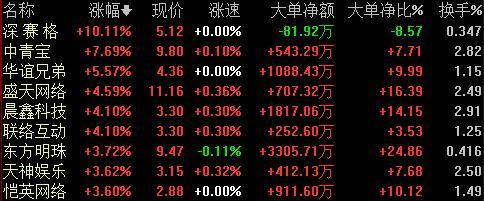 中国战队全部进入正赛,TI9掀电竞狂潮,相关游戏股有望走出趋势行情