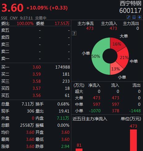 9.57%股份被大幅溢价协议转让,<em>西宁特钢</em>开盘涨停