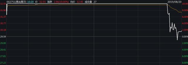 <em>易尚展示</em>尾盘炸板成交额超7亿,8月以来涨幅已超50%