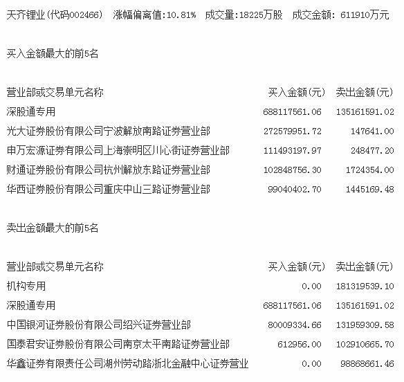 机构今日买入这14股,卖出天齐锂业1.81亿元丨牛熊眼