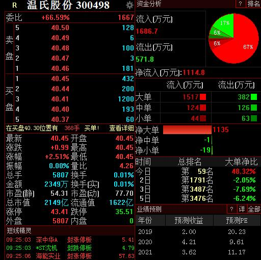 中报净利同比增50%温氏股份高开,机构上调目标价至56元