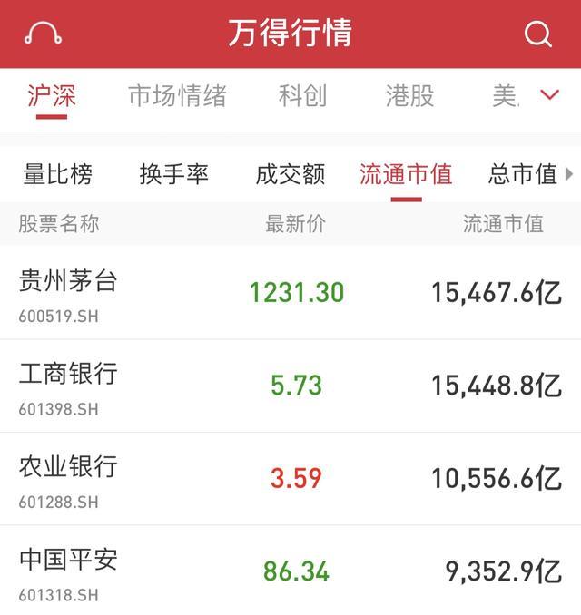 1.55万亿!贵州茅台流通市值超<em>工商银行</em>,跃居沪深两市首位