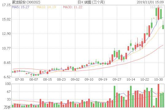 11月4日易见股份600093海联金汇聚龙股份300202重点进攻击