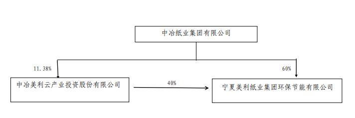 美利云发澄清公告:涉事公司违法行为发生在本公司参股之前