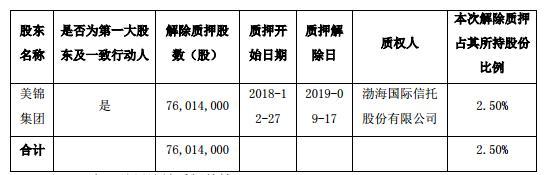 美锦能源:控股股东转让2.05亿股无限售流通股