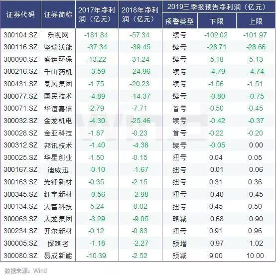 创业板重组新规公布,47只壳资本股将再掀涨停潮?(附名单)