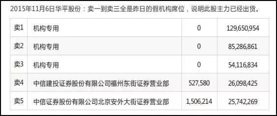 """中国炒股最牛的人:透过""""龙虎榜""""捕捉黑马,手法精湛令游资丧胆"""