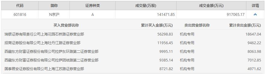 京沪高铁上市首日大涨近39%,一营业部买入5.6亿元丨热公司