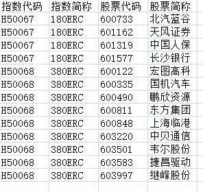 上交所:中国人保等4股将被调入上证180指数