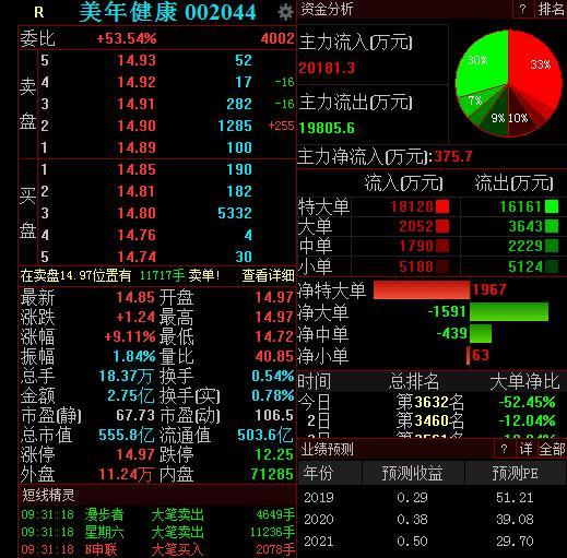 阿里网络拟受让10.82%股权,<em>美年健康</em>开盘一度涨停
