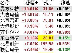 中国前十月集成电路出口大幅增长,概念股午后一路冲高