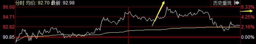 10.15 低吸方针,持续新高,有冲破迹象
