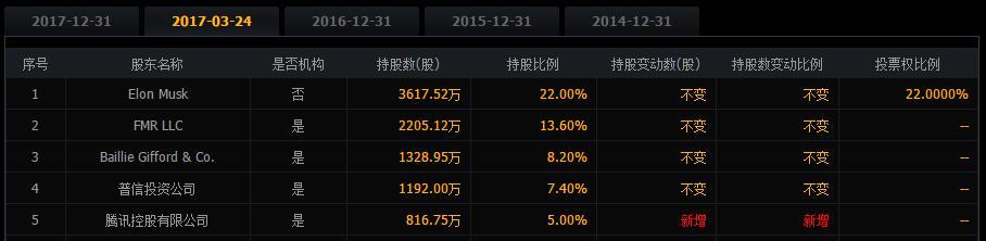 3年前特斯拉将800多万股折价卖给腾讯,如今腾讯已大赚上百亿?