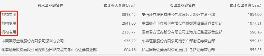 机构今日买入这14股,抛售京沪高铁4.8亿元丨牛熊眼