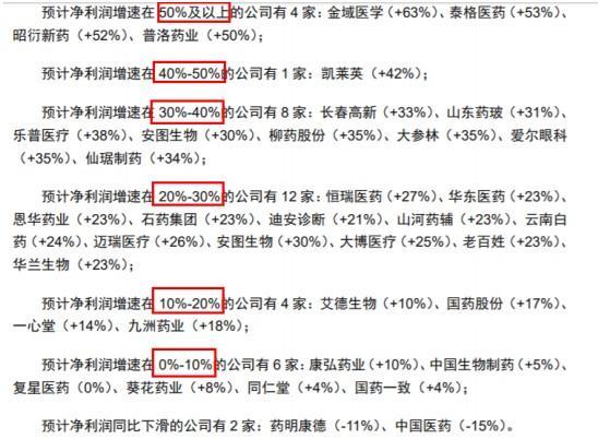 """A股进入""""三季报时候"""":掘金强业绩主线(医药股)"""