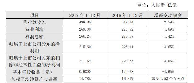 税收优惠政策结束,长江电力去年营收与净利双降