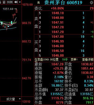 <em>贵州茅台</em>股价再创新高,券商喊出目标价1424元