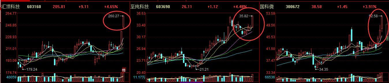 紧盯「300373」股价今天创短期新高,距离起爆,只是时间问题