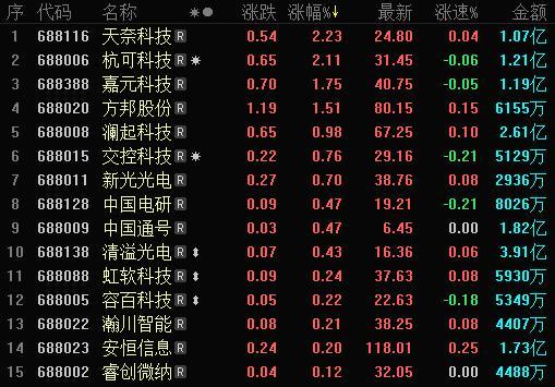<em>科创板</em>收评 | <em>科创板</em>跟随主板表现低迷 昨日上市股卓越新能跌11%